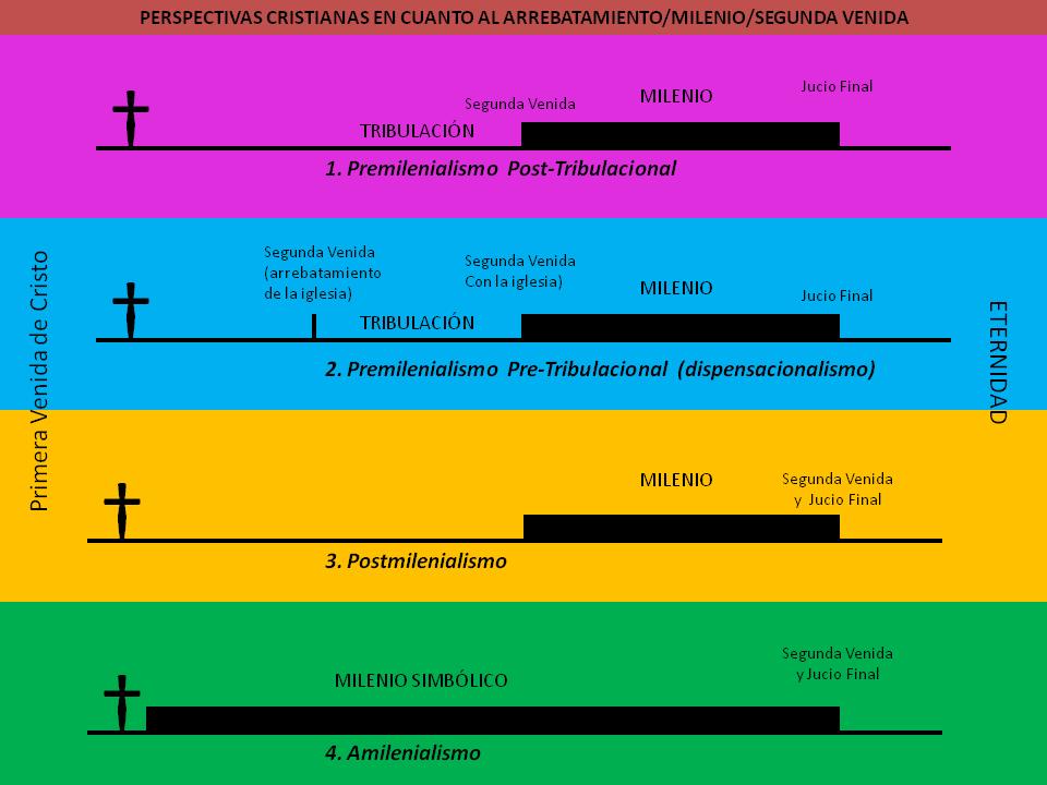 Amilenialismo-Escatologia