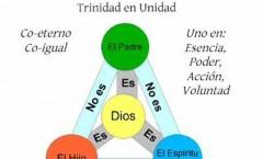 ¿Viene la Doctrina de la Trinidad en El Antiguo Testamento?