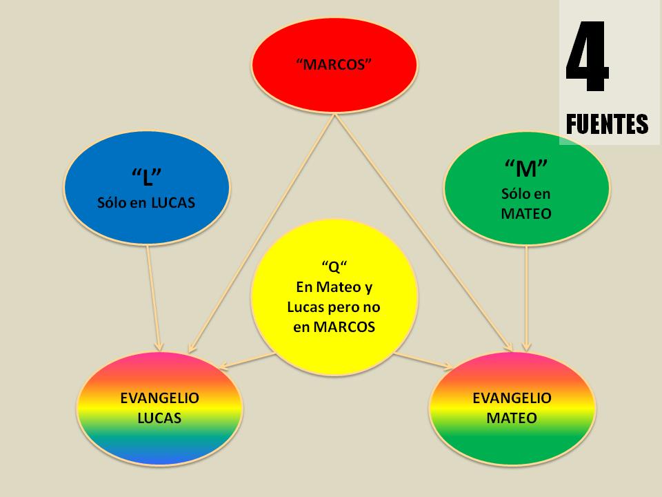 Fuentes_Evangelios